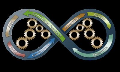 DevOps continuous improvement process diagram