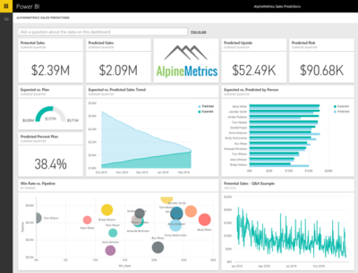 Microsoft Power BI dashboard example